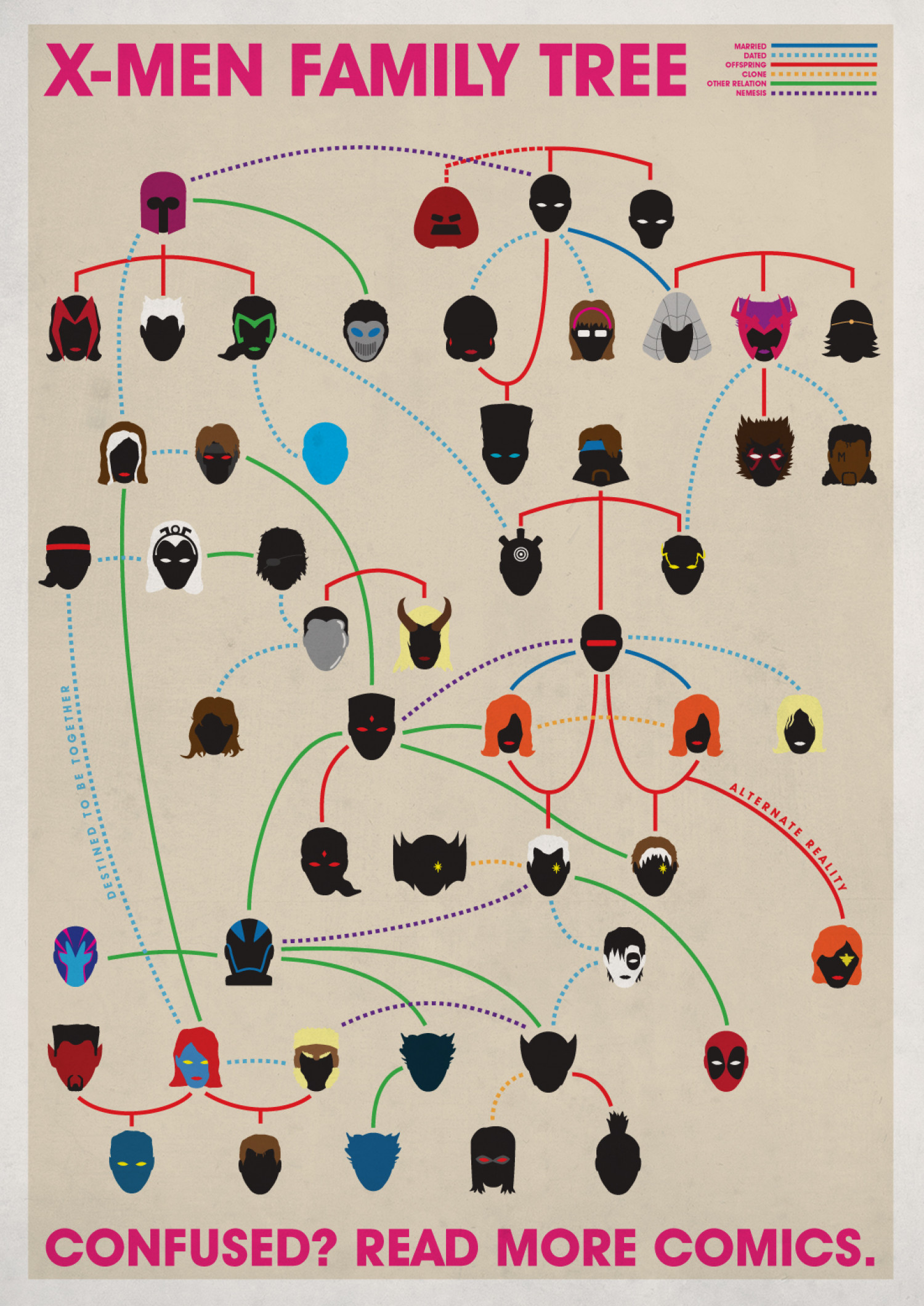The X-Men Family Infographic