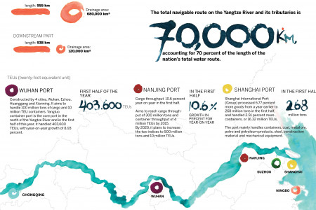The Yangtze River-Golden Waterway Infographic