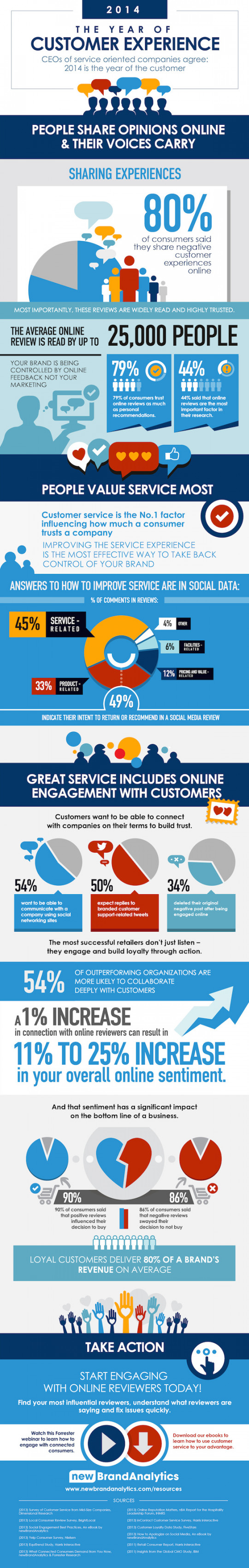 The Year of Customer Experience