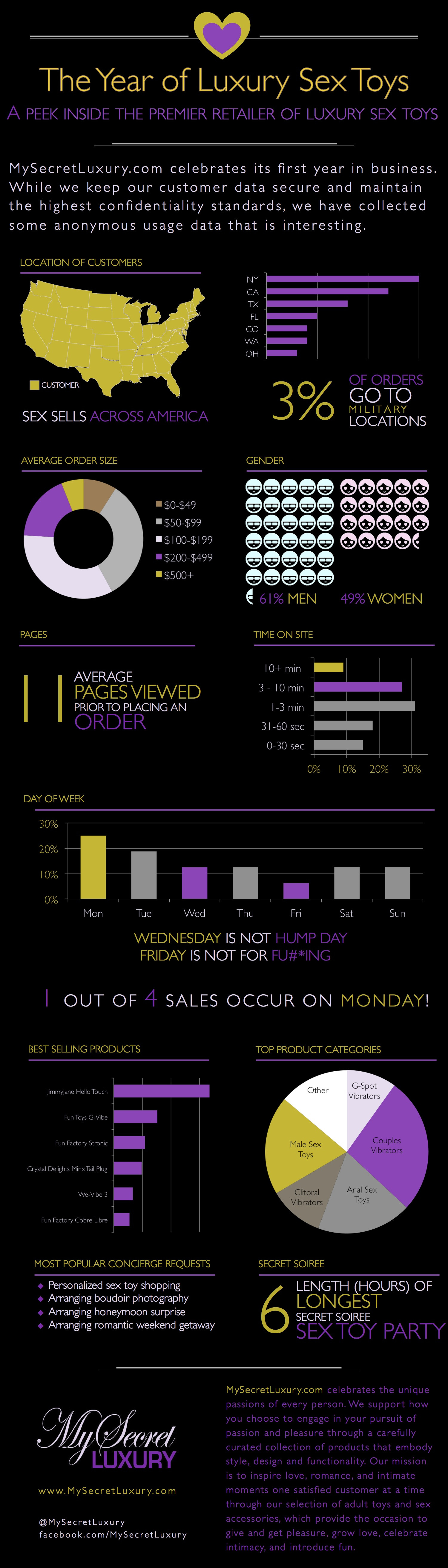 The Year of Luxury Sex Toys Infographic