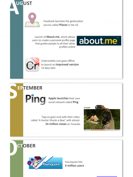 The Year of Social Media 2010 Infographic