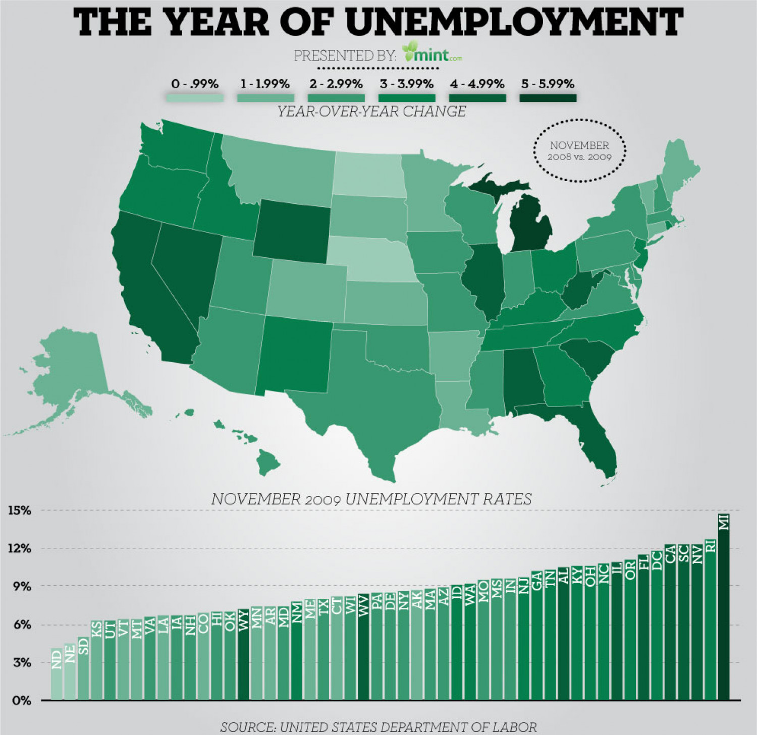 The Year of Unemployment Infographic