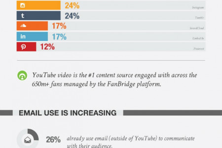The YouTube Opportunity Infographic