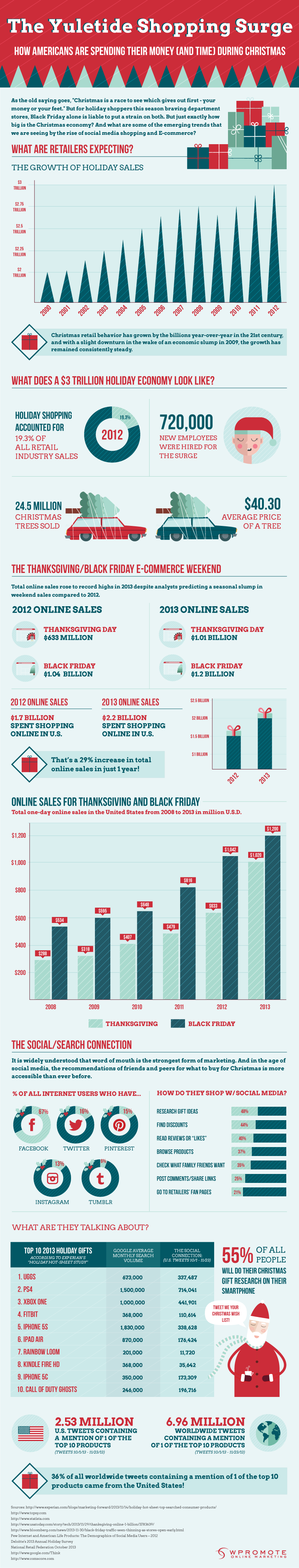 Infographic: The Yuletide Shopping Surge, How Much Are American Shoppers Spending This Year?