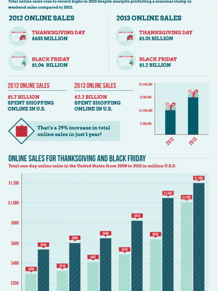 How Much Are American Shoppers Spending This Year? Infographic