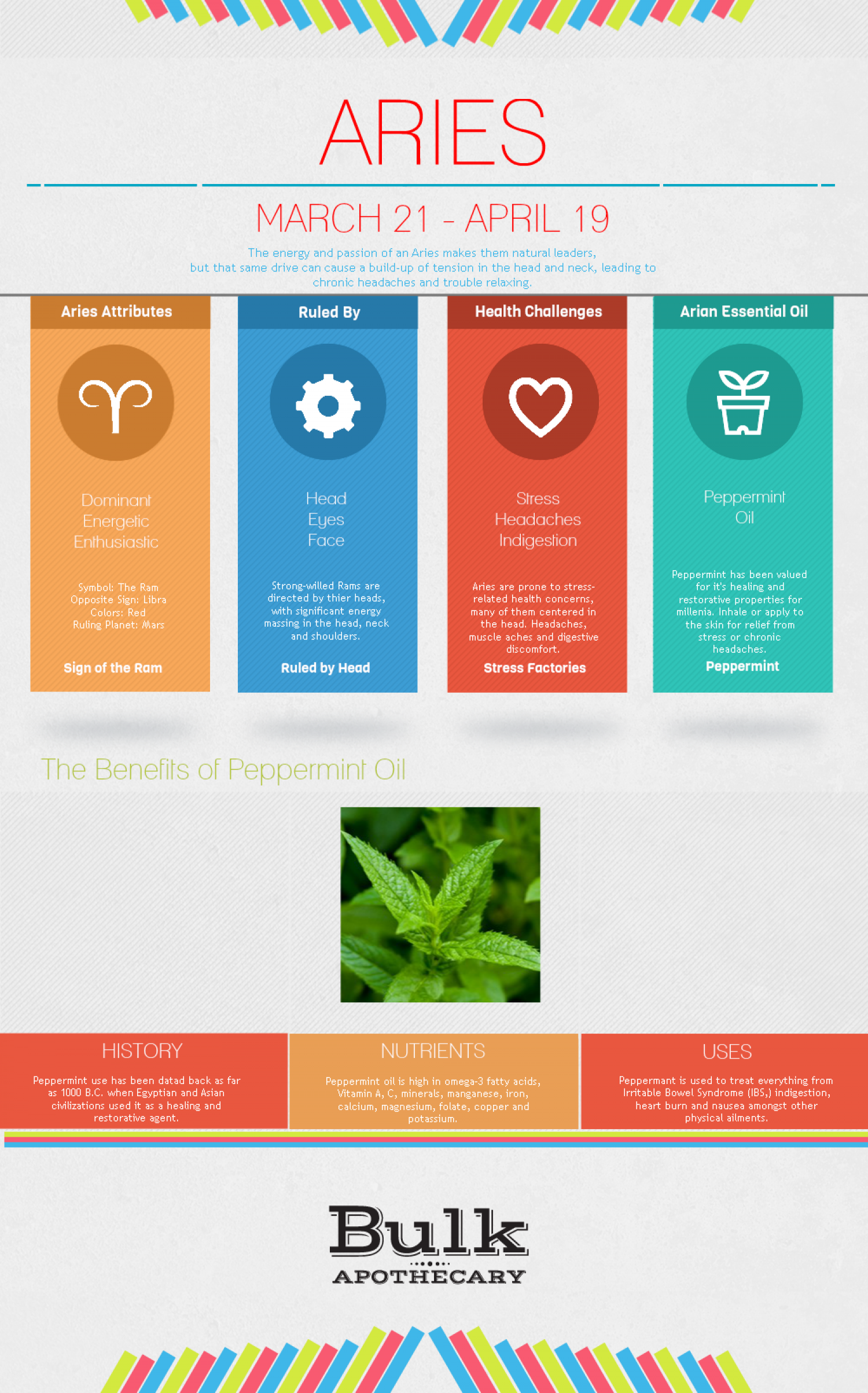 The Zodiac Guide to Essential Oils: Aries Infographic