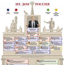 Their Home is Russia Infographic