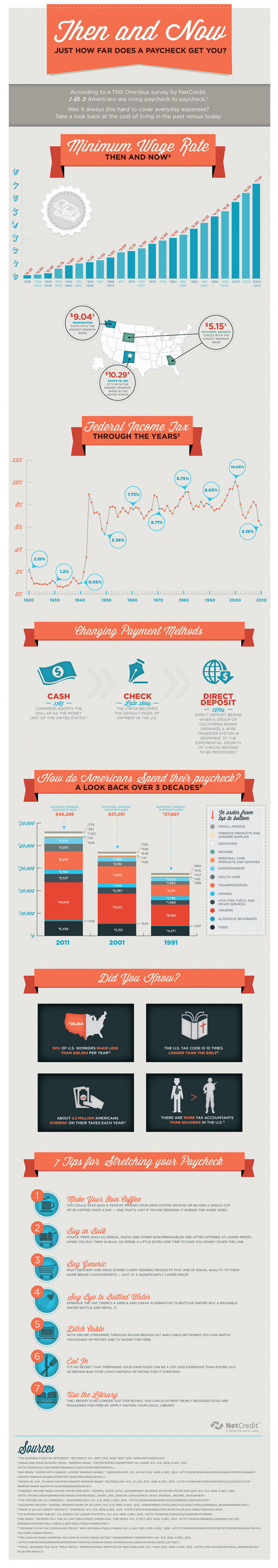 Then & Now: How Far Does a Paycheck Get You? Infographic