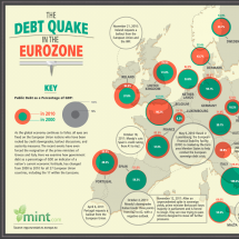 Then and Now: The European Debt Crisis  Infographic