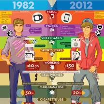 Then vs. Now: How much did kids change in a generation? Infographic