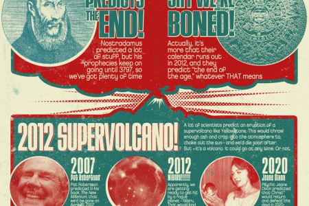 Theories About the End of the World Infographic