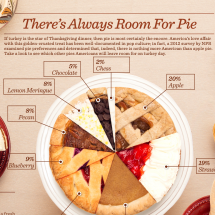 There's Always Room for Pie Infographic