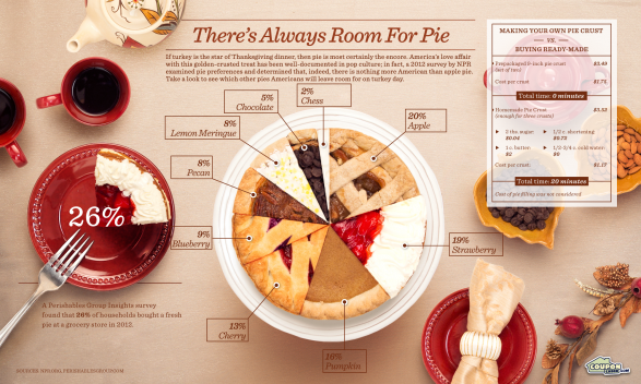 There's always room for pie