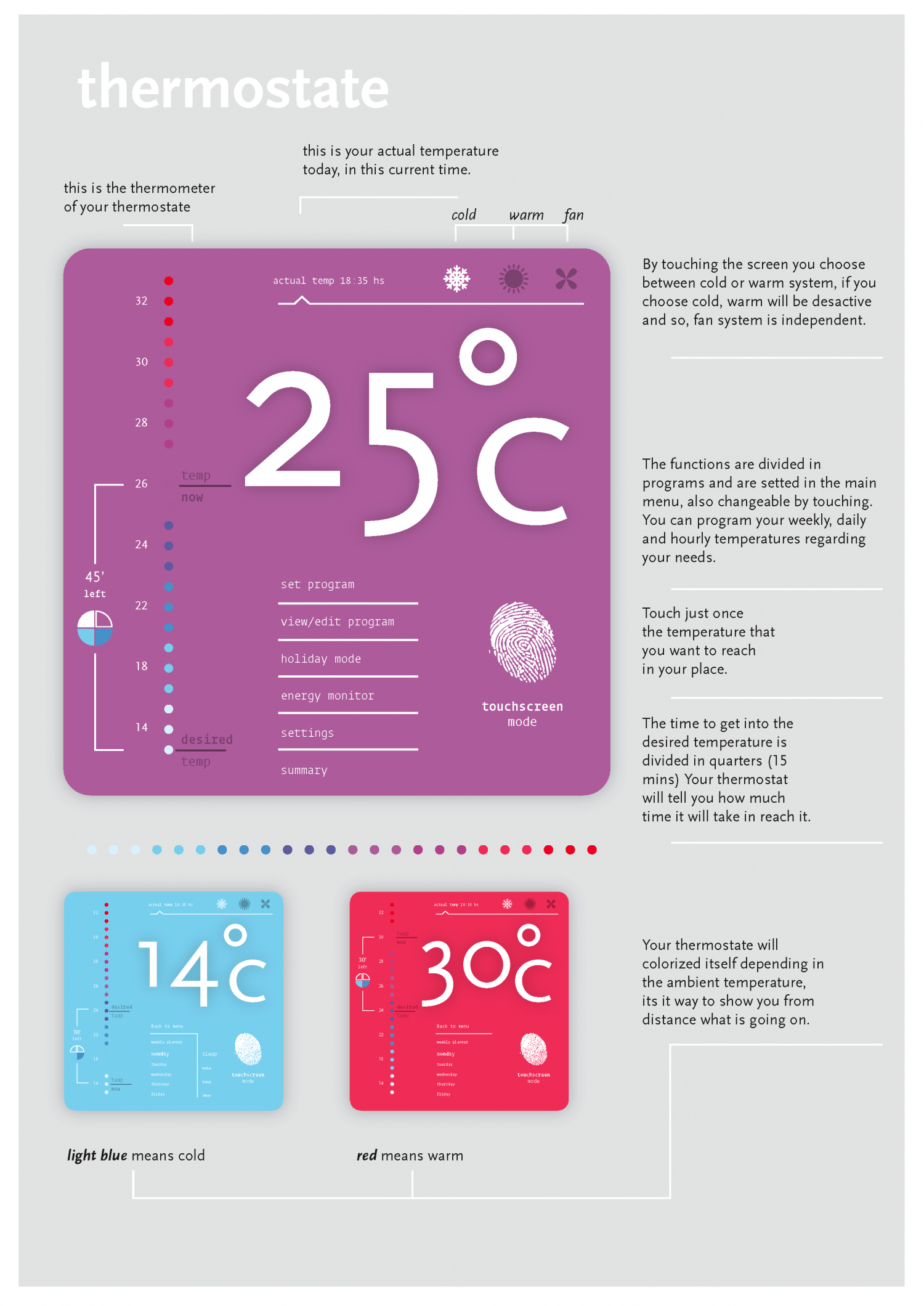 Thermostate Infographic