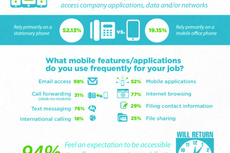 These Mobile Trends in Business Stats Don't Lie Infographic