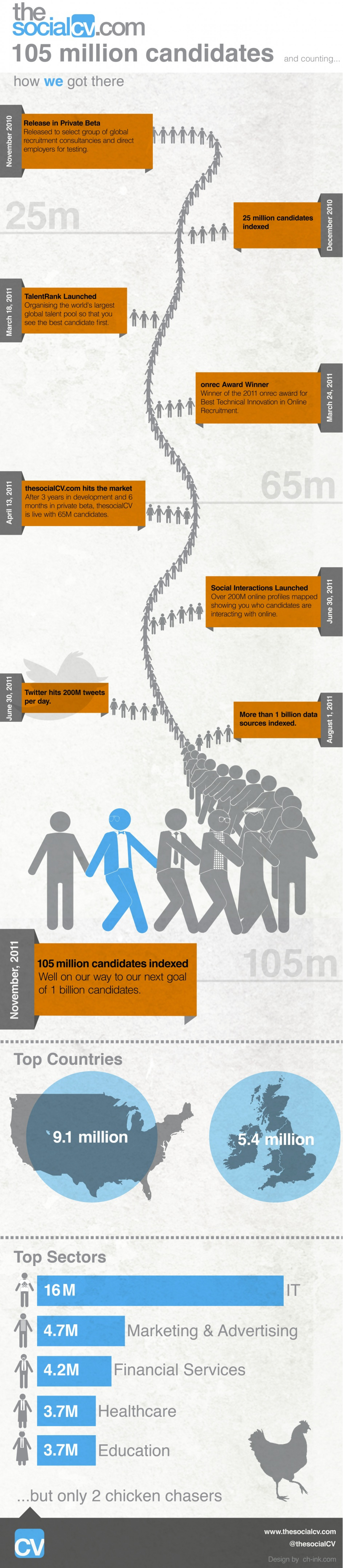 thesocialCV Reaches 105+ Million Candidates Infographic