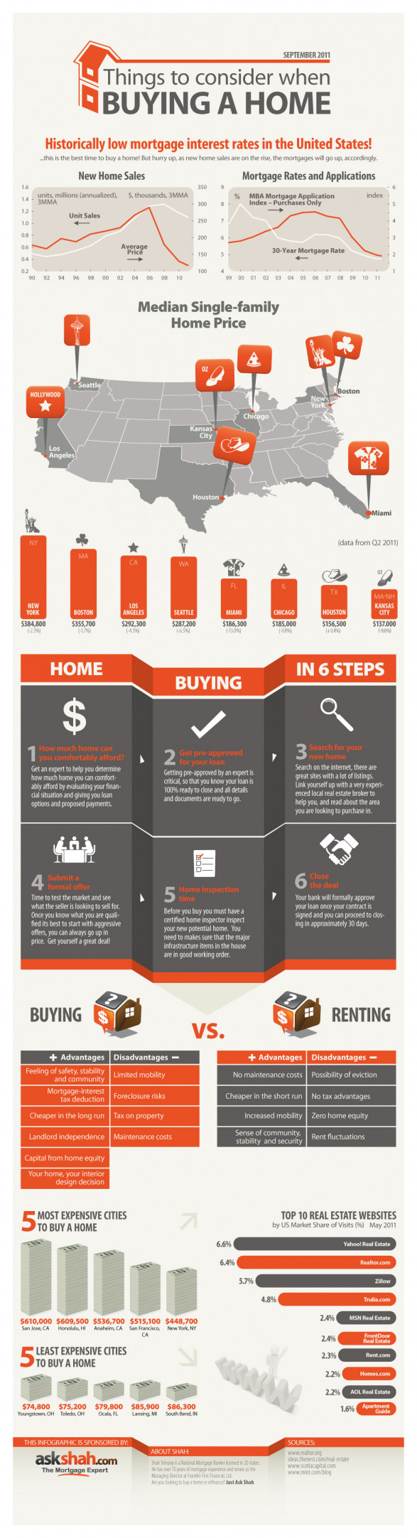 Things to Consider When Buying a Home