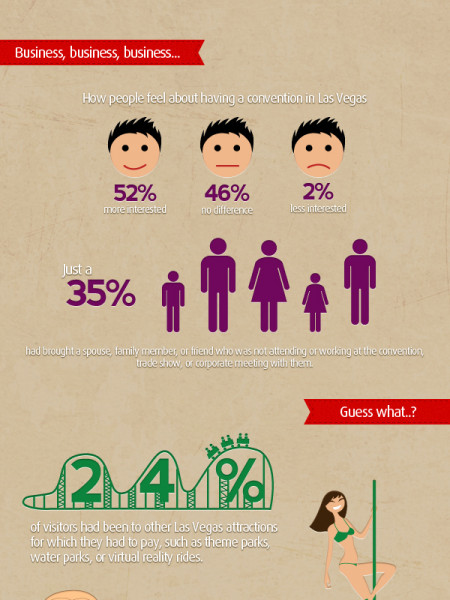 Things You Didn't Know People Do in Las Vegas Infographic