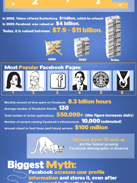 Things You May Not Know About Facebook Infographic