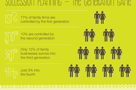 Things You Need to Know for a Successful Family Business Infographic