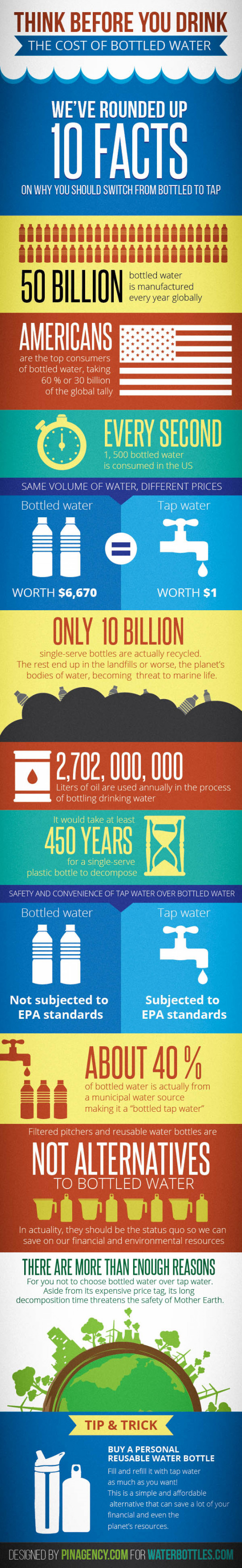 Think Before You Drink: The Costs of Bottled Water