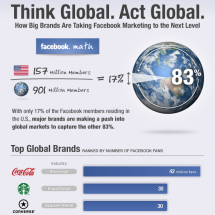 Think Global. Act Global. Infographic