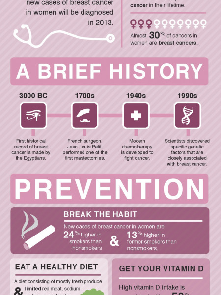 Think Pink: Breast Cancer History, Risk Factors, and Prevention Infographic