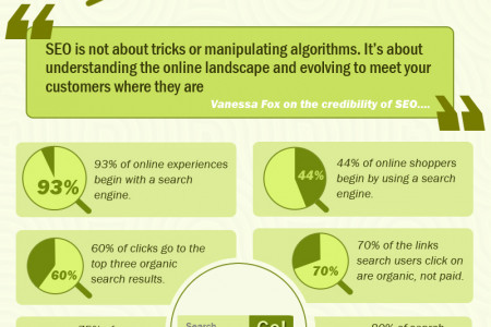 Think Seo Doesn't Matter? Infographic