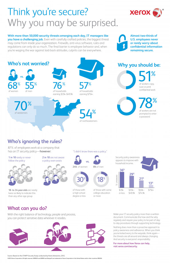 Think youre secure? Why you may be surprised. Infographic