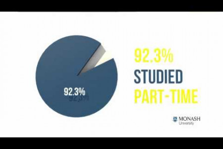 Thinking About Postgraduate Study? Infographic