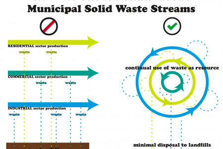 Thinking About Waste Management Infographic