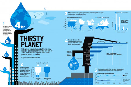 THIRSTY PLANET Infographic