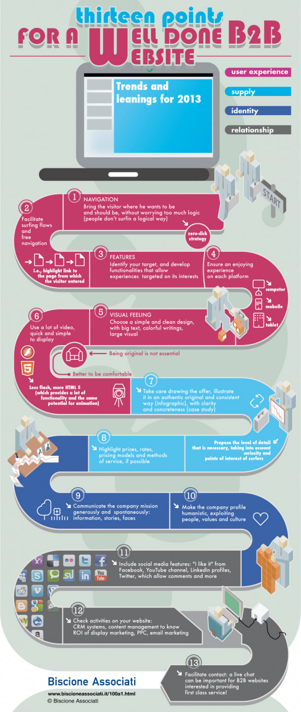 Thirteen points for a well done B2B website Infographic