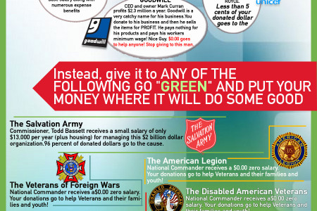 This before you donate Infographic