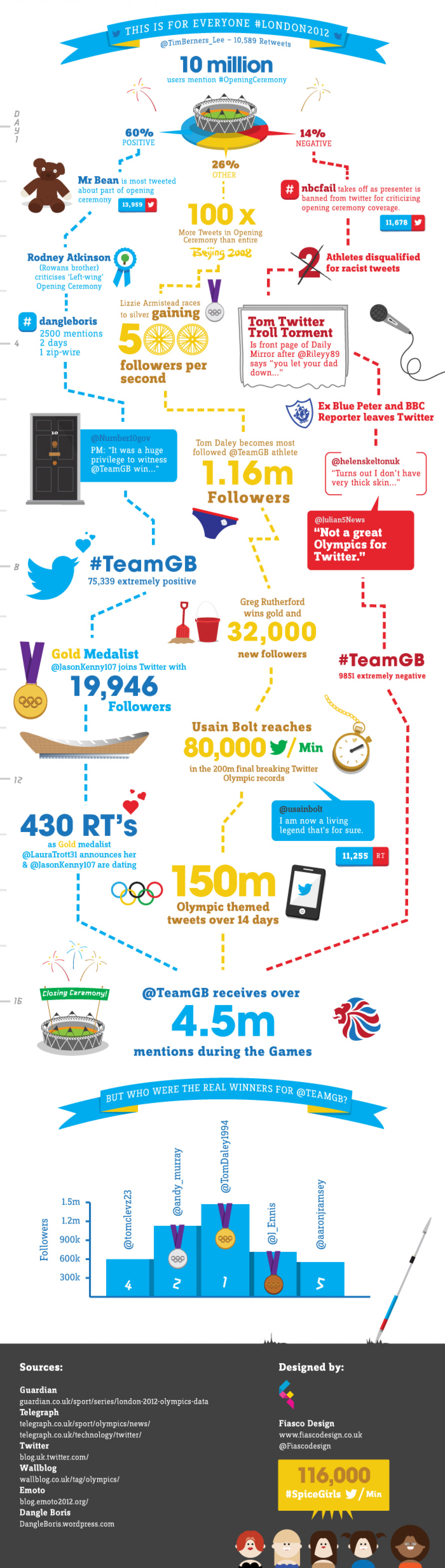 This is for Everyone #London2012 Infographic