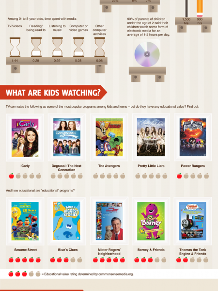 This is Your Child's Brain on Television Infographic