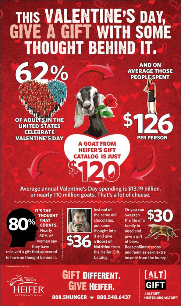 This Valentine's Day, Give a Gift with Some Thought Infographic