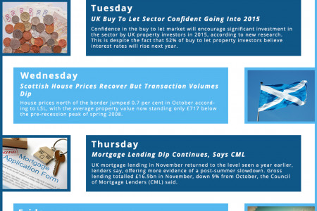 This Week In Property 15th – 19th December, 2014 Infographic