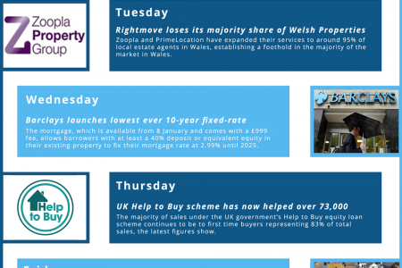 This Week In Property, January 5th – January 9th, 2015 Infographic