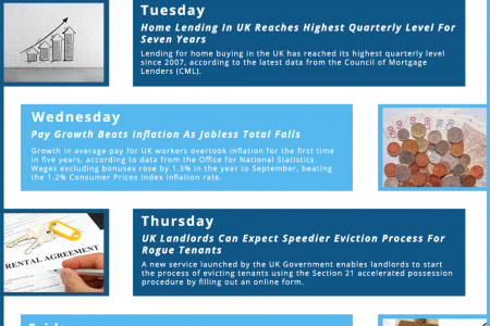 This Week In Property, November 10th – November 14th, 2014 Infographic