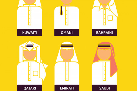 Thobe types in the GCC Infographic