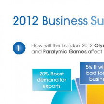 Thomas Cook 2012 Business Survey Infographic