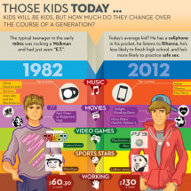 Those Kids Today Infographic