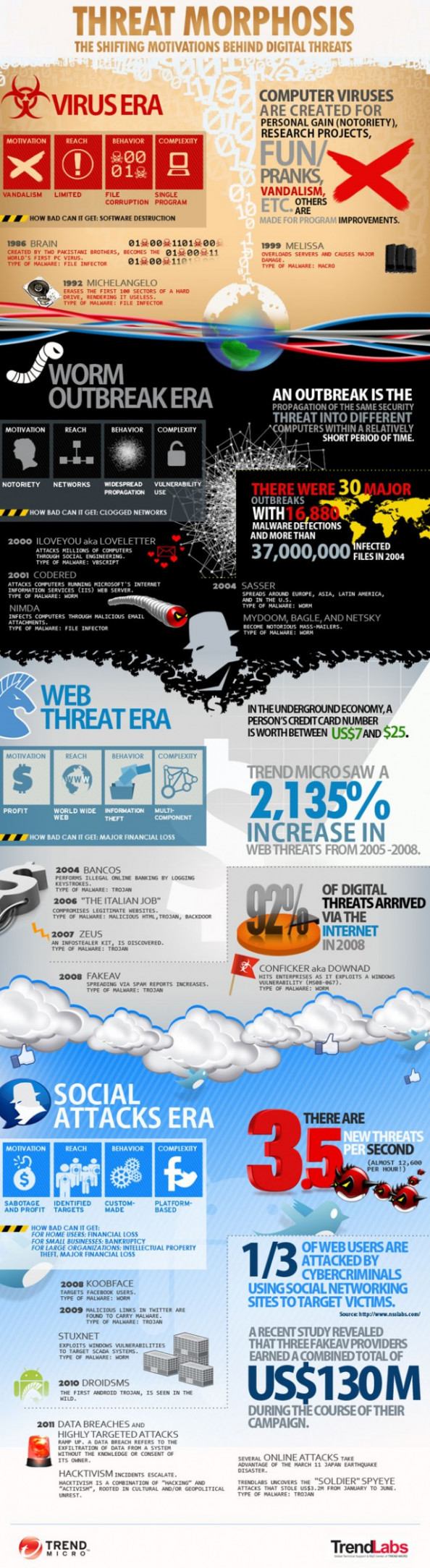 Threat Morphosis: Evolution of the Computer Virus Infographic