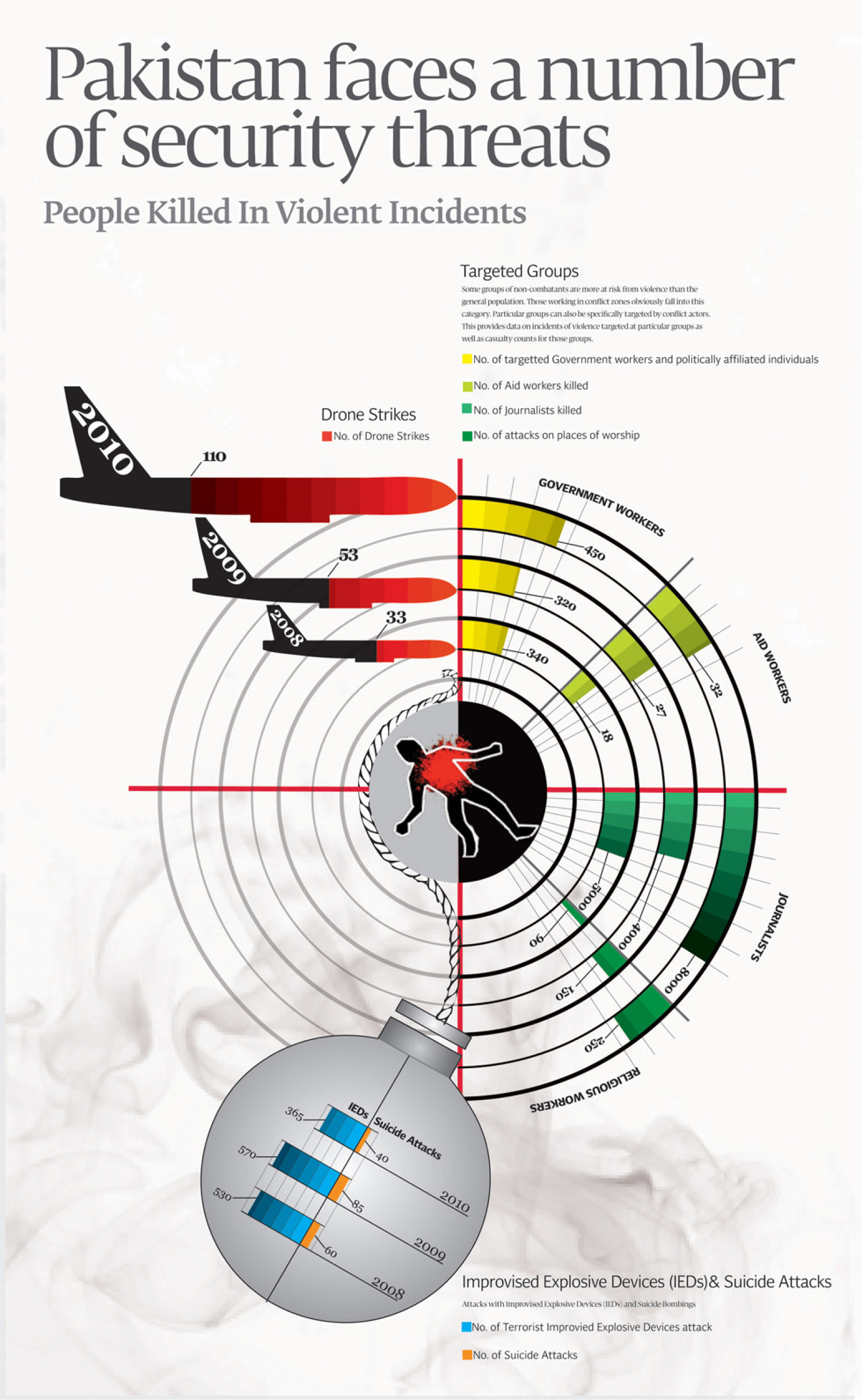 Pakistan faces a number of security threats Infographic
