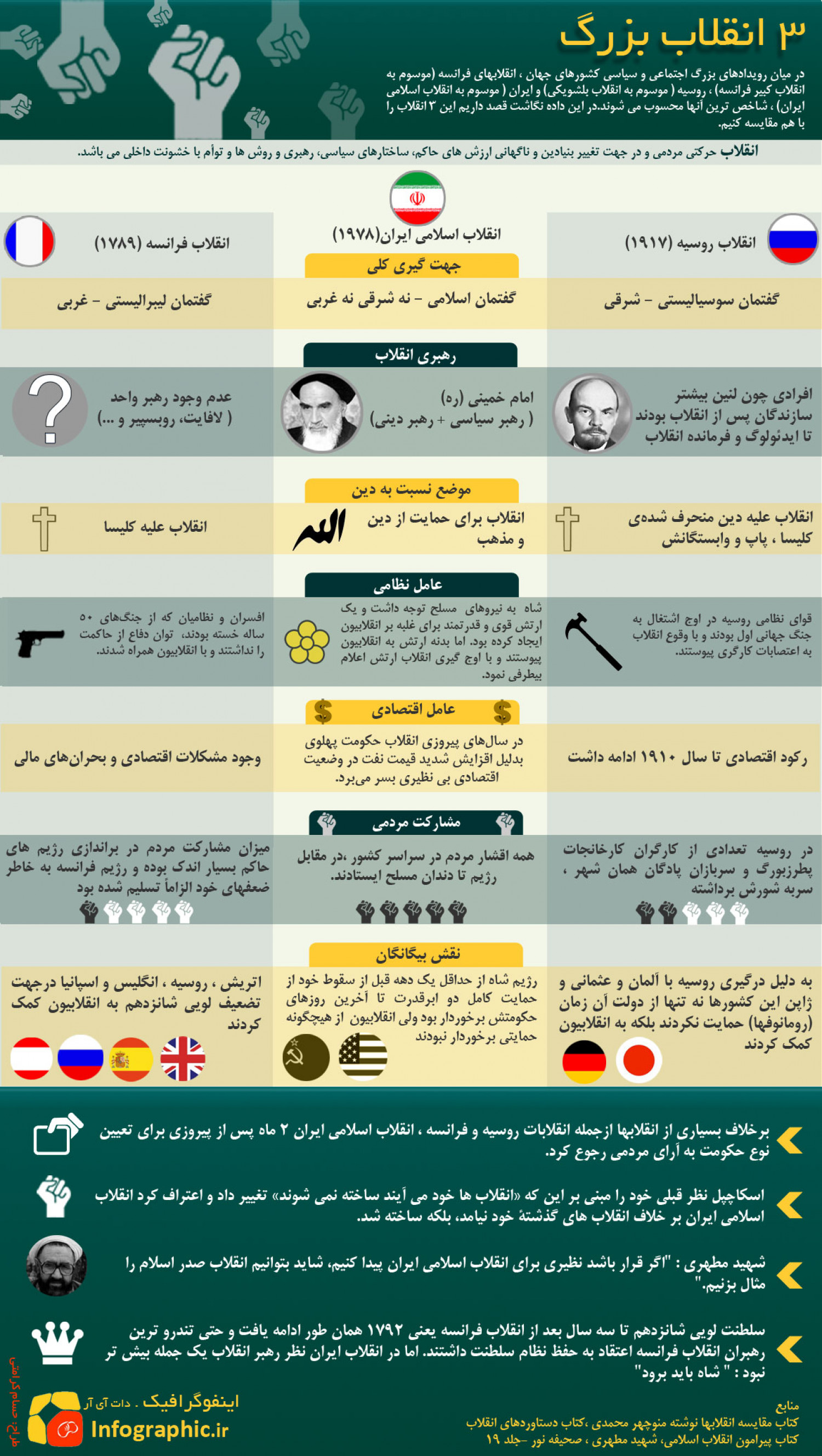 three big Revolution Infographic