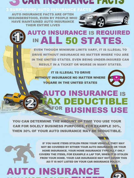 Three Car Insurance Facts Infographic Infographic