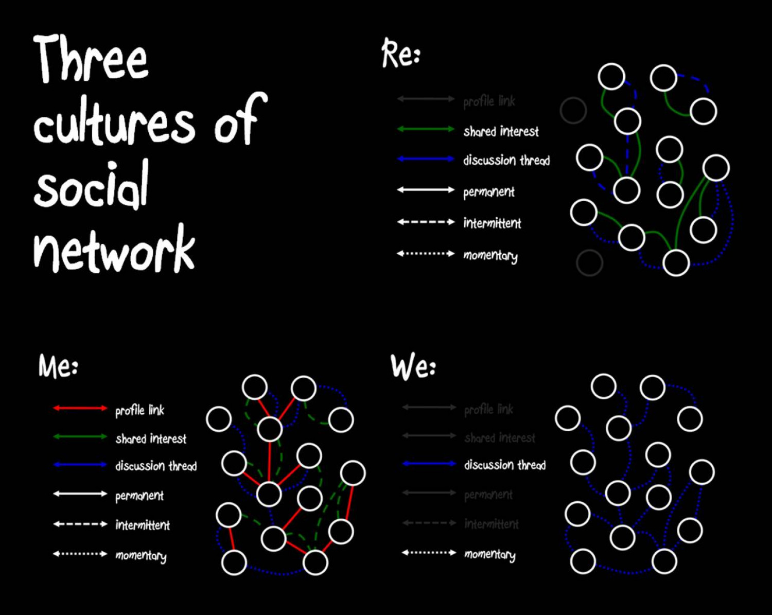 Three Cultures of Social Network Infographic