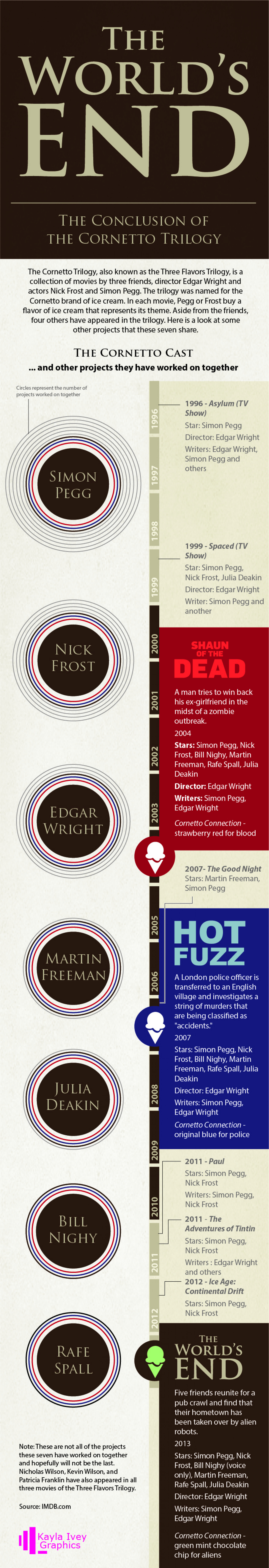 The world's end: the conclusion of the Cornetto Trilogy Infographic