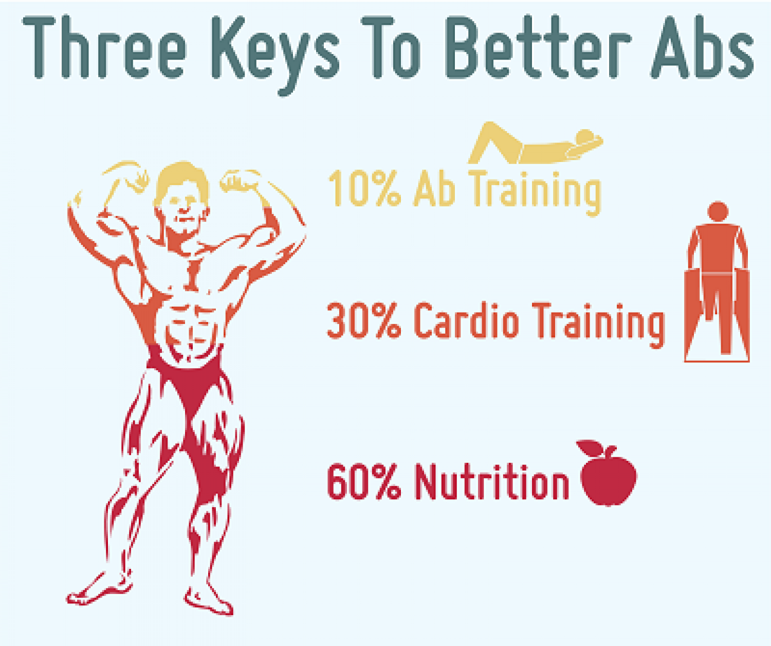 Three Keys To Better Abs Infographic